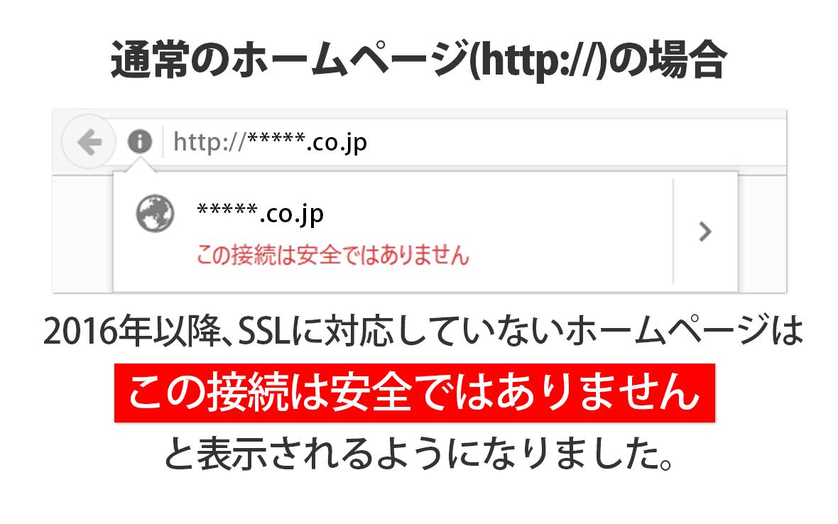 HTTPS対応していないホームページのイメージ図